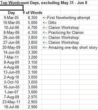 5500 words in three days?