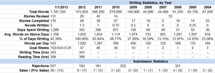 WritingStats2012